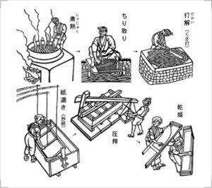 和紙の製造過程